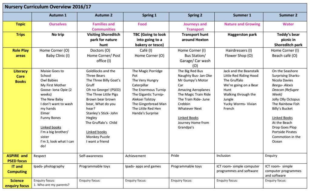 Nursery Curriculum Overview 2018 19